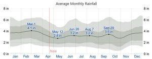 Average Weather in Abbeville, South Carolina